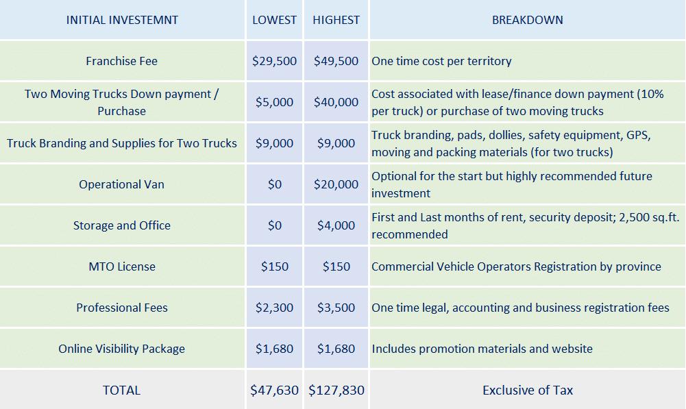 Initial_investment