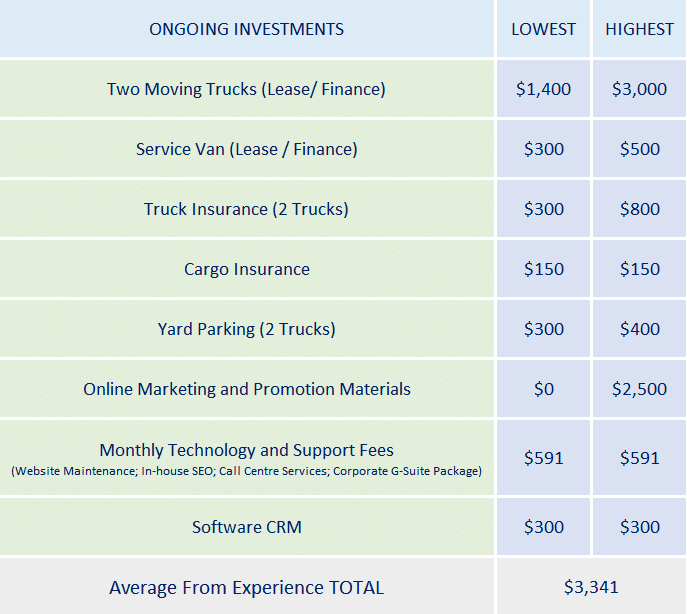 ongoing_investment